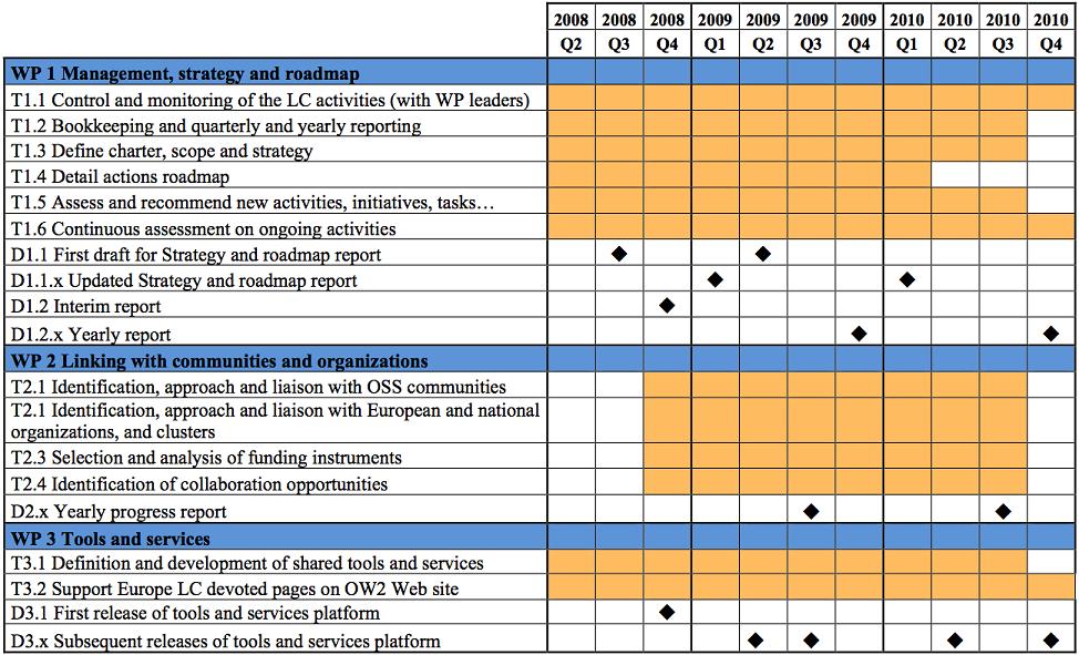 Workpackage 3 OW2 – Program Roadmap